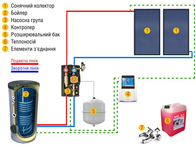 Гелиосистема для нагрева воды и отопления Hewalex на 120л